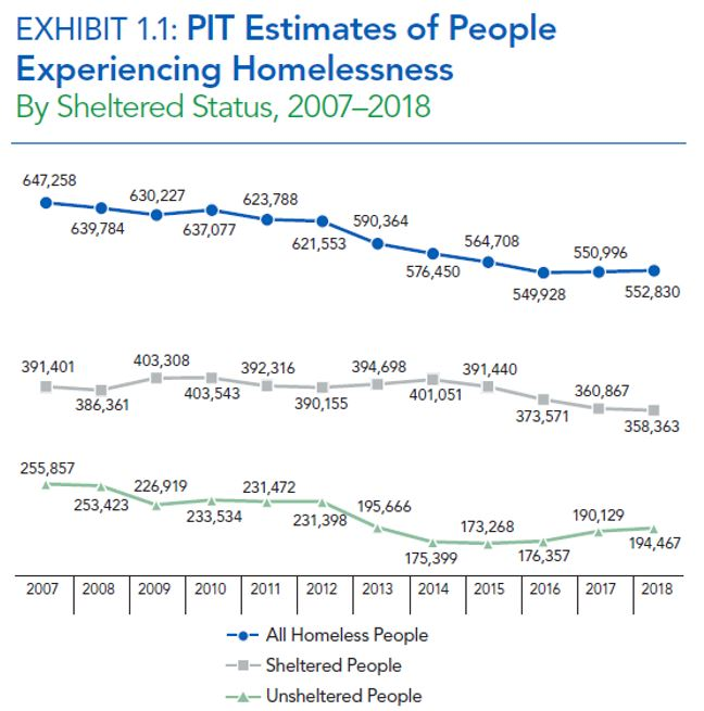 Exhibit 1.1: PIT Estimates of People Experiencing Homelessness Chart
